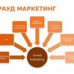 Крауд-маркетинг комплексное продвижение